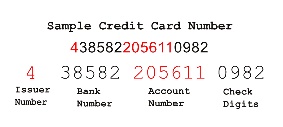 credit card number facts